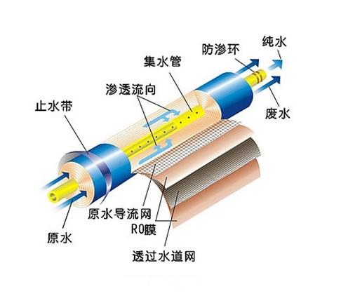 反渗透膜结构示意图